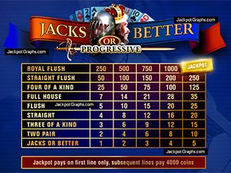 Play 10-Line Jacks or Better Video Poker Online